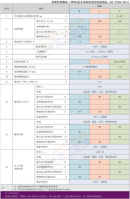 GB 27789-2011 热塑性聚烯烃(TPO)防水卷材